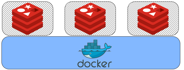 High-availability Redis cluster in Docker - Alibaba Cloud