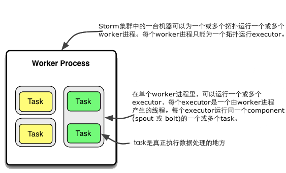 Storm_worker_processes_executors_tasks