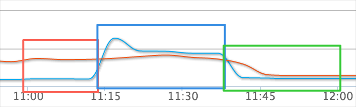 CPU使用率前后对比