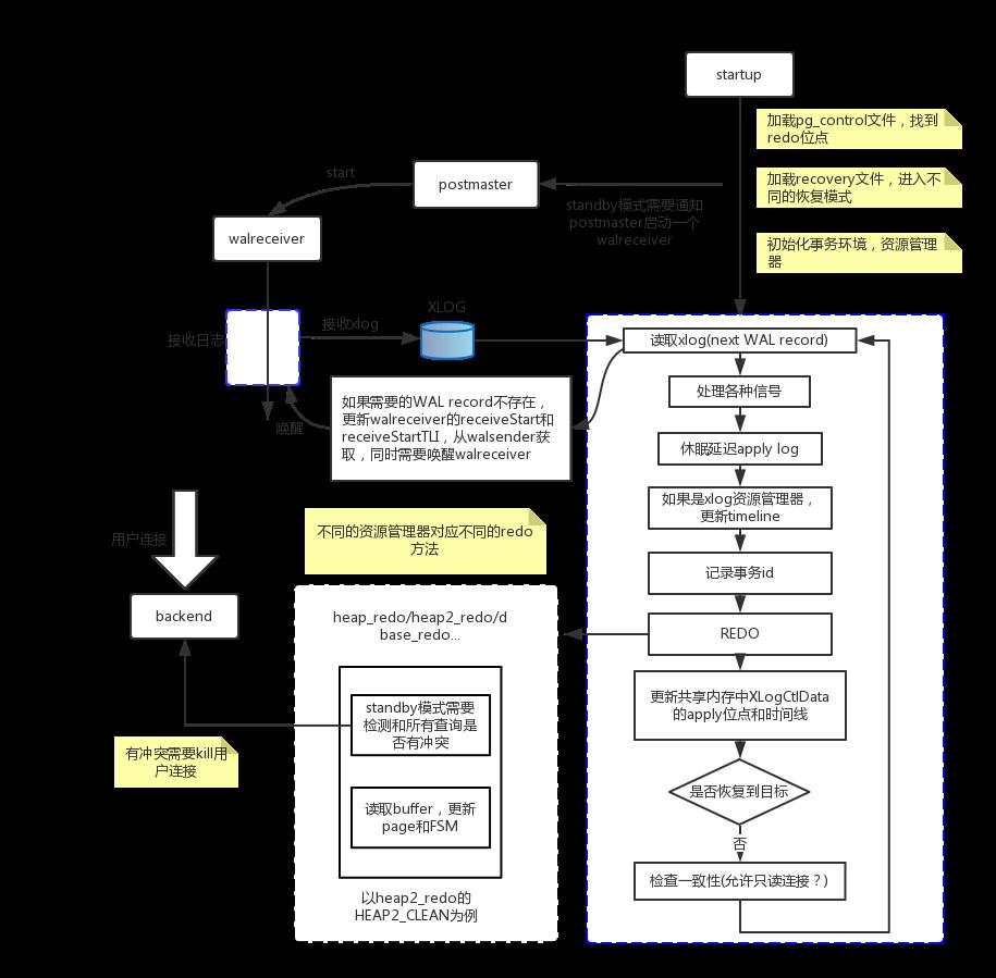PG rstandby模式和apply日志过程