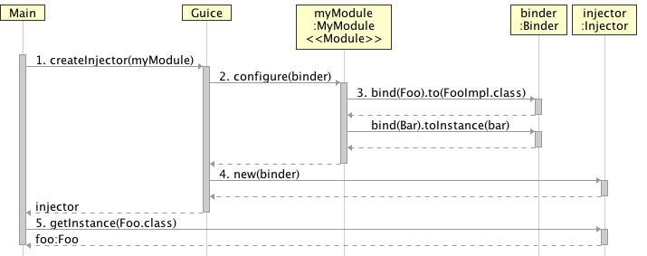 guice_diagram_1