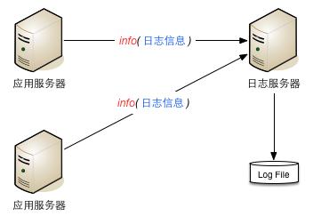 日志服务器架构