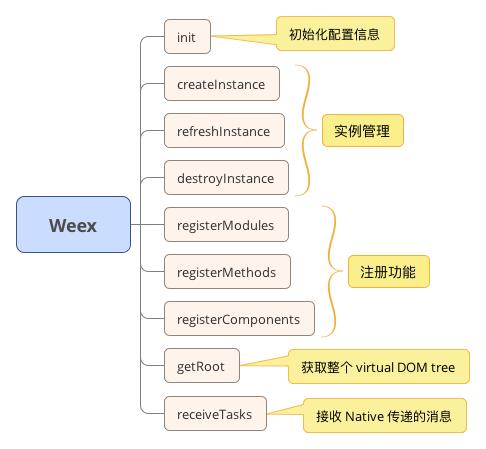 Weex API