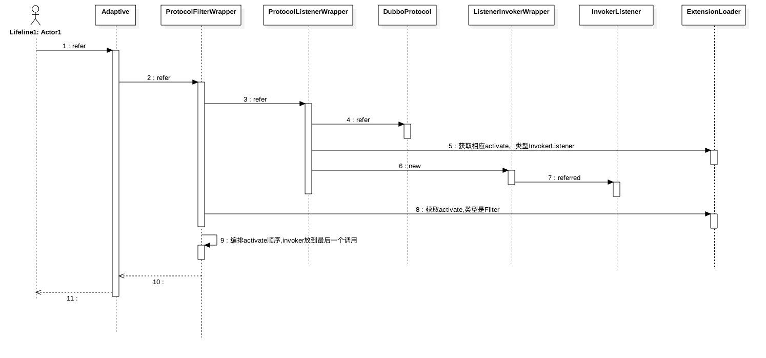 protocol refer过程