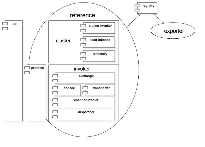 dubbo客户端架构
