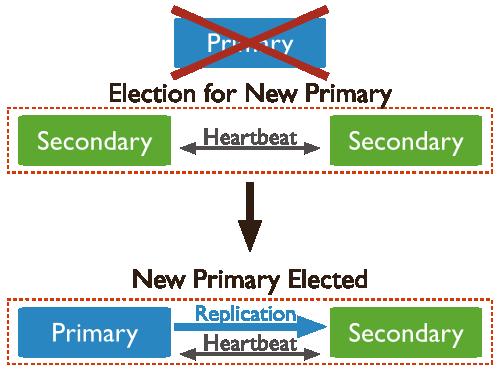 replica_set_trigger_election