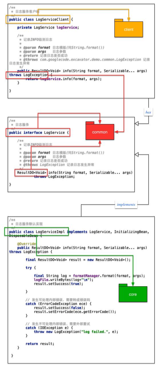 代码组织图
