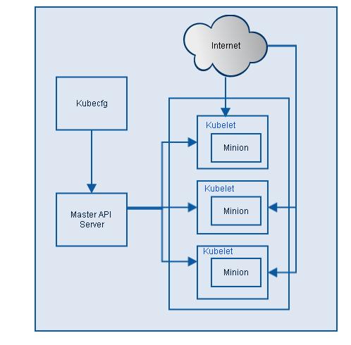 图2 Kubernetes架构图
