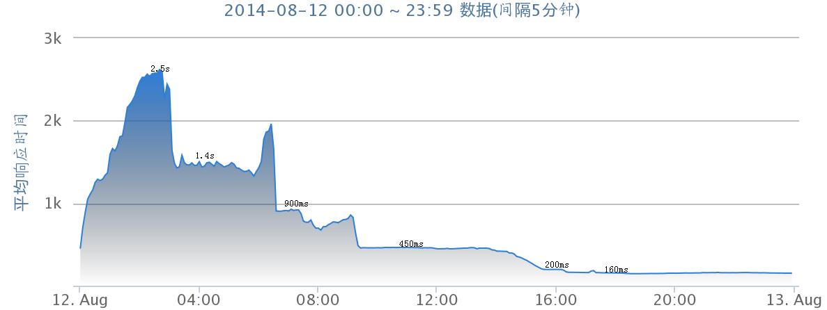 chart_2_