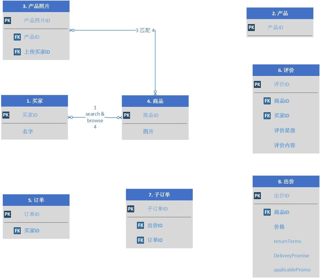 商品域模型2